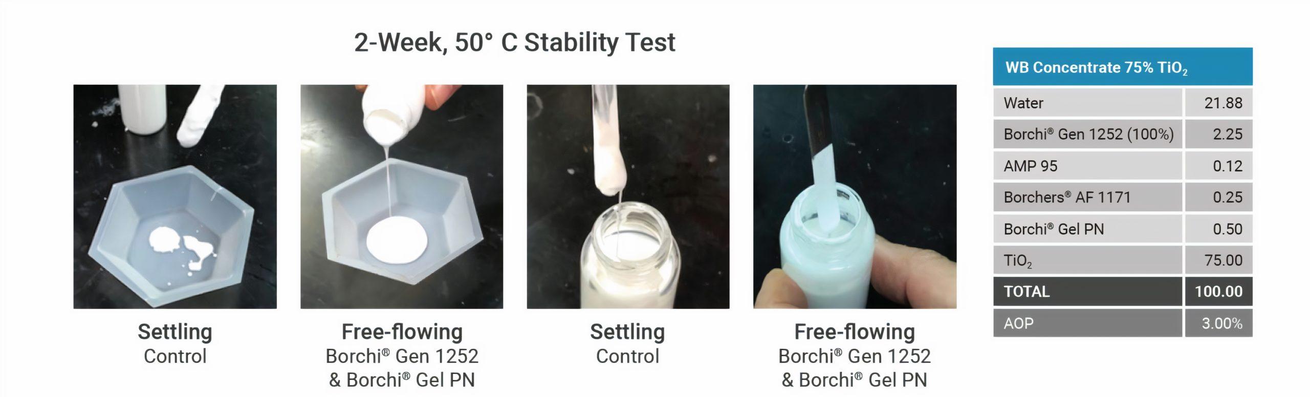 stability testing TiO2 dispersant