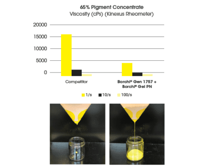 Borchi Gel PN rheology modifier for waterborne paints with bismuth vanadate dispersant better viscosity and stability