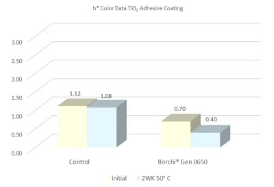 b value color data competitive dispersion vs Borchi Gen 0650 for adhesives