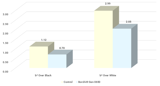 b value color data competitive dispersion vs Borchi Gen 0650 for adhesives